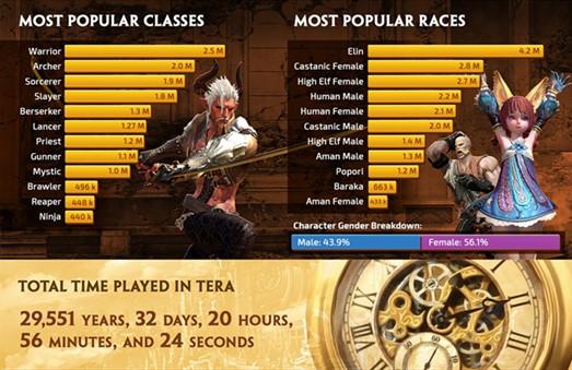 TERA-5th-anniversary infographic-001