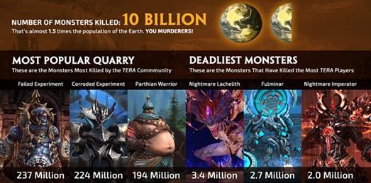 TERA-5th-anniversary infographic-002