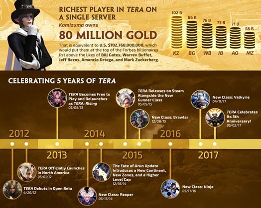 TERA-5th-anniversary infographic-003