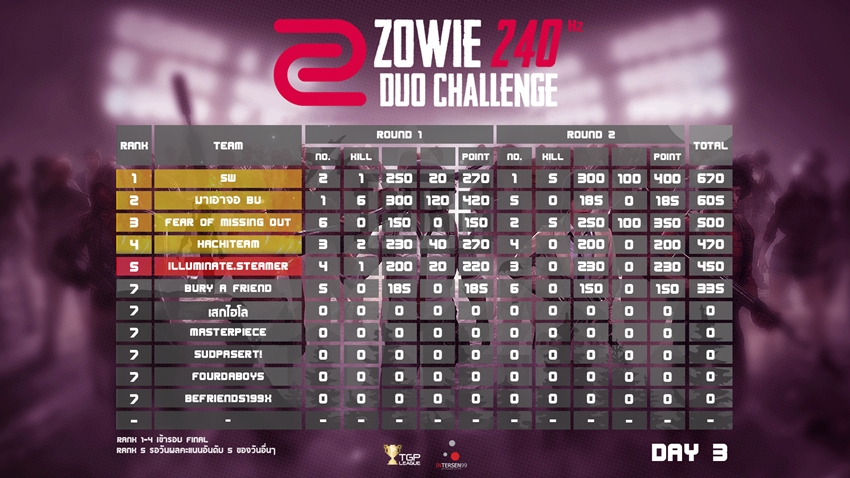 DUO CHALLENGE 2452019 1
