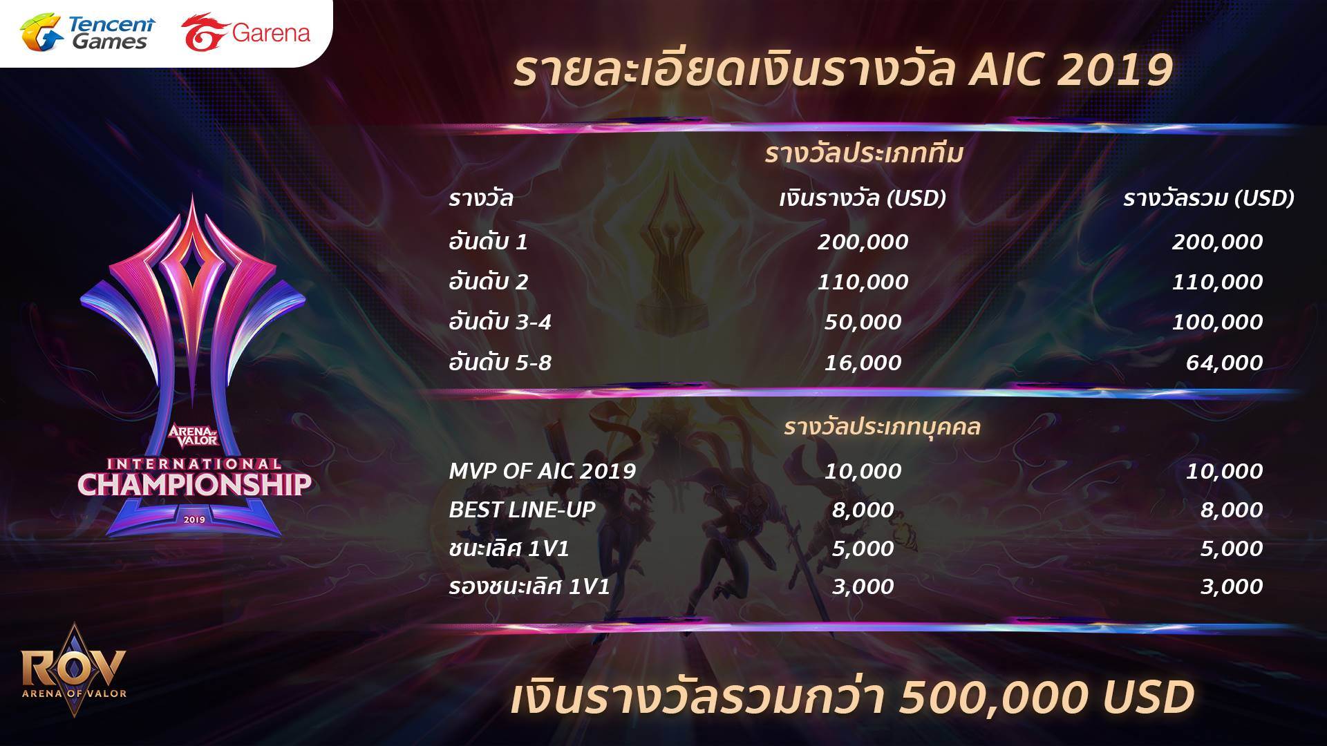 Prize Pool AIC 2019 in Thailand resized